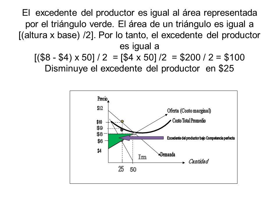 El excedente del productor es igual al área representada por el triángulo verde. El área de un triángulo es igual a [(altura x base) /2]. Por lo tanto, el excedente del productor es igual a [($8 - $4) x 50] / 2 = [$4 x 50] /2 = $200 / 2 = $100 Disminuye el excedente del productor en $25
